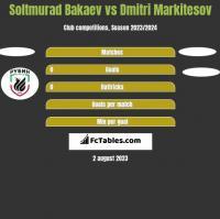 Soltmurad Bakaev vs Dmitri Markitesov h2h player stats