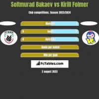 Soltmurad Bakaev vs Kirill Folmer h2h player stats