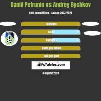 Daniil Petrunin vs Andrey Bychkov h2h player stats