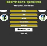 Daniil Petrunin vs Evgeni Steshin h2h player stats