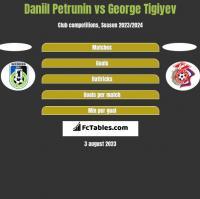 Daniil Petrunin vs George Tigiyev h2h player stats