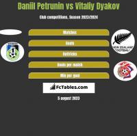 Daniil Petrunin vs Witalij Diakow h2h player stats