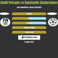 Daniil Petrunin vs Konstantin Shcherbakov h2h player stats