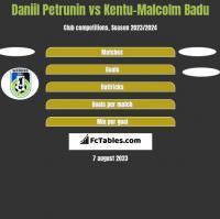 Daniil Petrunin vs Kentu-Malcolm Badu h2h player stats