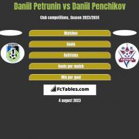 Daniil Petrunin vs Daniil Penchikov h2h player stats
