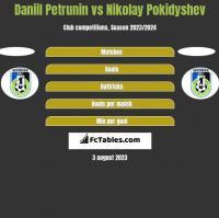 Daniil Petrunin vs Nikolay Pokidyshev h2h player stats