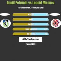 Daniil Petrunin vs Leonid Mironov h2h player stats