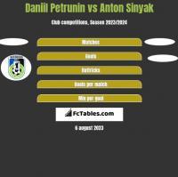 Daniil Petrunin vs Anton Sinyak h2h player stats