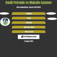 Daniil Petrunin vs Maksim Sazonov h2h player stats