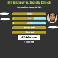 Ilya Mazurov vs Anatoliy Katrich h2h player stats
