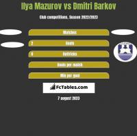 Ilya Mazurov vs Dmitri Barkov h2h player stats