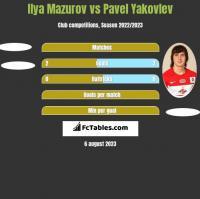 Ilya Mazurov vs Pavel Yakovlev h2h player stats