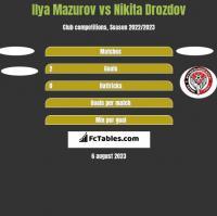 Ilya Mazurov vs Nikita Drozdov h2h player stats