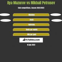 Ilya Mazurov vs Mikhail Petrusev h2h player stats