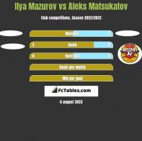 Ilya Mazurov vs Aleks Matsukatov h2h player stats