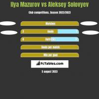 Ilya Mazurov vs Aleksey Solovyev h2h player stats