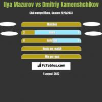 Ilya Mazurov vs Dmitriy Kamenshchikov h2h player stats