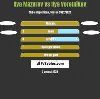 Ilya Mazurov vs Ilya Vorotnikov h2h player stats