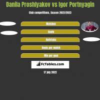 Danila Proshlyakov vs Igor Portnjagin h2h player stats