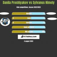 Danila Proshlyakov vs Sylvanus Nimely h2h player stats