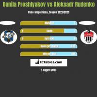 Danila Proshlyakov vs Aleksadr Rudenko h2h player stats