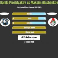 Danila Proshlyakov vs Maksim Glushenkov h2h player stats