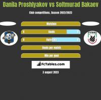 Danila Proshlyakov vs Soltmurad Bakaev h2h player stats