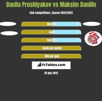 Danila Proshlyakov vs Maksim Danilin h2h player stats