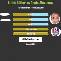 Anton Shitov vs Denis Shebanov h2h player stats