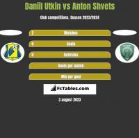 Daniil Utkin vs Anton Shvets h2h player stats