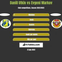 Daniil Utkin vs Evgeni Markov h2h player stats