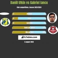 Daniil Utkin vs Gabriel Iancu h2h player stats
