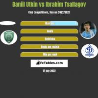 Daniil Utkin vs Ibrahim Tsallagov h2h player stats