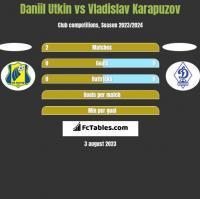 Daniil Utkin vs Vladislav Karapuzov h2h player stats