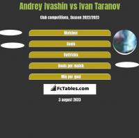 Andrey Ivashin vs Ivan Taranov h2h player stats