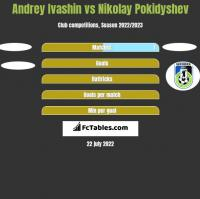 Andrey Ivashin vs Nikolay Pokidyshev h2h player stats
