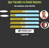 Igor Paradin vs David Hancko h2h player stats