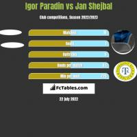 Igor Paradin vs Jan Shejbal h2h player stats