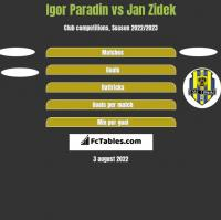 Igor Paradin vs Jan Zidek h2h player stats