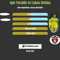 Igor Paradin vs Lukas Stetina h2h player stats