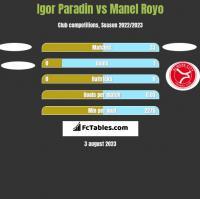 Igor Paradin vs Manel Royo h2h player stats