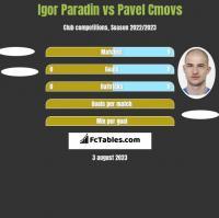 Igor Paradin vs Pavel Cmovs h2h player stats