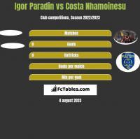 Igor Paradin vs Costa Nhamoinesu h2h player stats