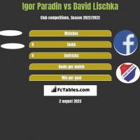 Igor Paradin vs David Lischka h2h player stats