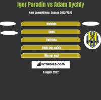 Igor Paradin vs Adam Rychly h2h player stats