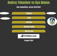 Andrey Tekuchev vs Ilya Belous h2h player stats