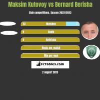 Maksim Kutovoy vs Bernard Berisha h2h player stats