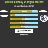Maksim Kutovoy vs Evgeni Markov h2h player stats