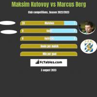 Maksim Kutovoy vs Marcus Berg h2h player stats