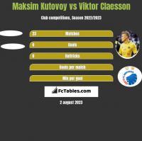 Maksim Kutovoy vs Viktor Claesson h2h player stats